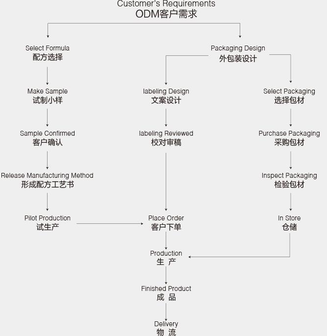 化妝品ODM代加工流程圖