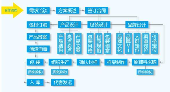 詳細的化妝品ODM代加工流程圖解